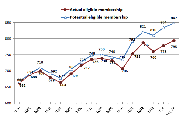 Source: Figures published by House of Lords information Office (for January each year), updated to August 2014