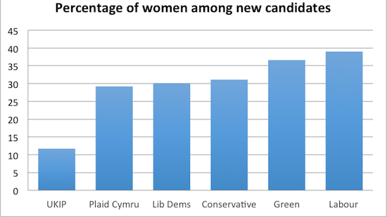 Figure 1. Percentage of women candidates by party