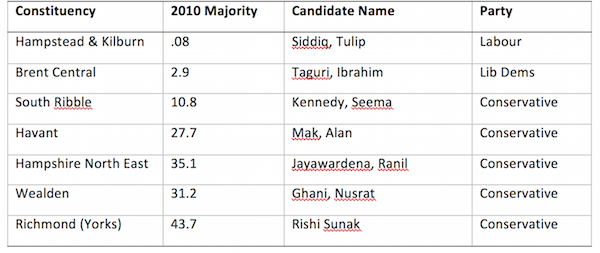 Table 1. BME candidates selected in retirement seats