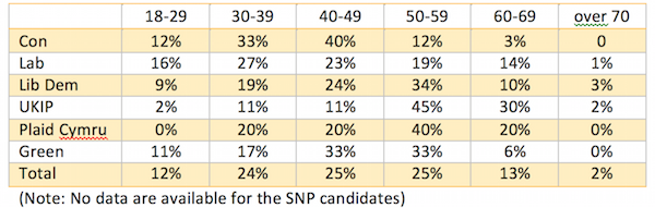 Table 2. Age-range of newly selected candidates by party