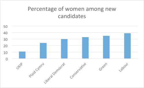 women cadidates