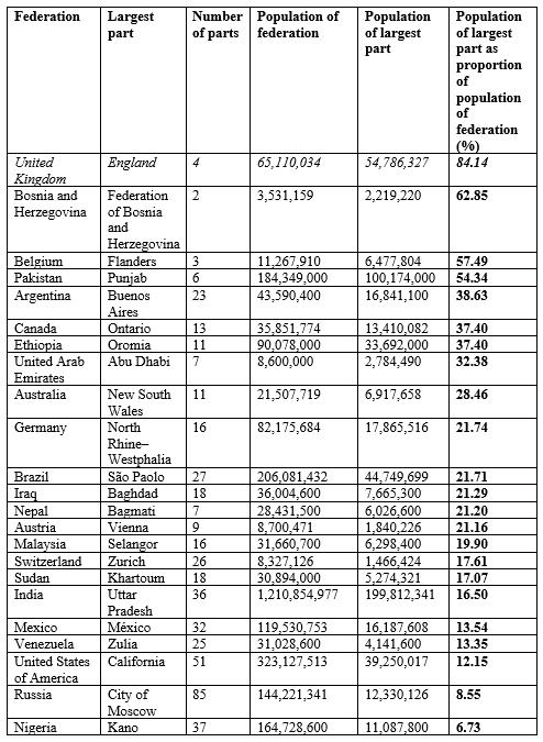 federalism-table