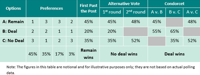2nd Referendum question table 2