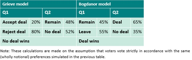 2nd Referendum question table 3