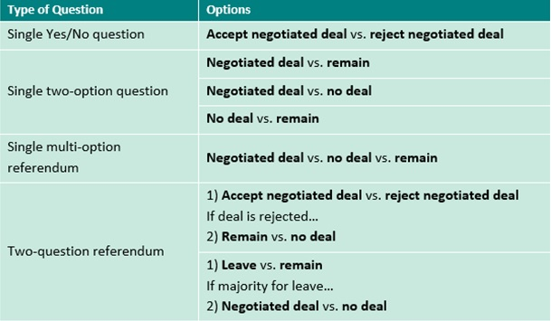 2nd Referendum question table