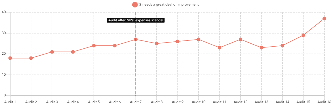 system discontent audit diff graph (1)