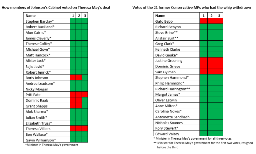 Cabinet and Tory rebel votes (1)